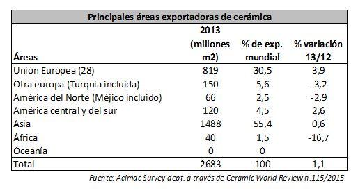 areas exportadoras cerámica 2014