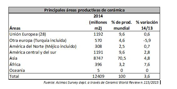 areas productivas 2014