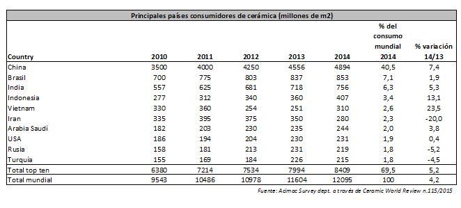paises consumidores cerámica 2014
