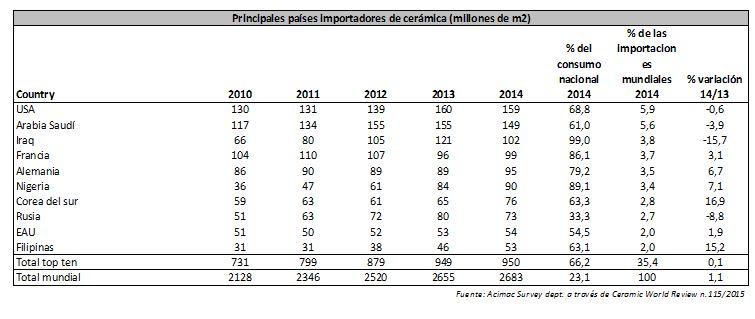 paises importadores cerámica 2014