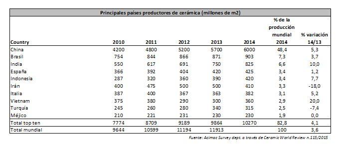 paises productores cerámica 2014