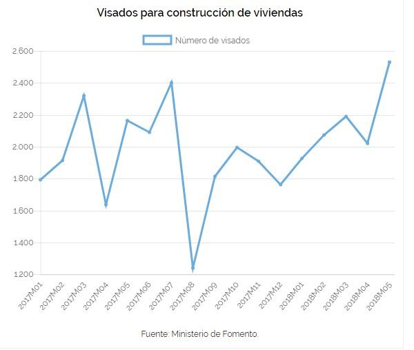 I1 - Visados para construcción de viviendas - VIGILANCER