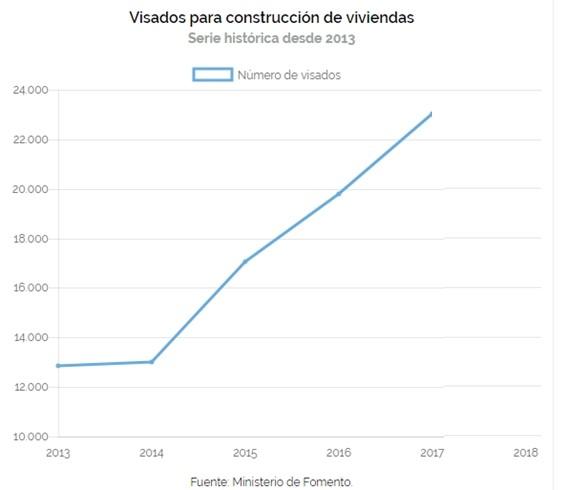 Visados para construcción de viviendas, serie histórica - VIGILANCER