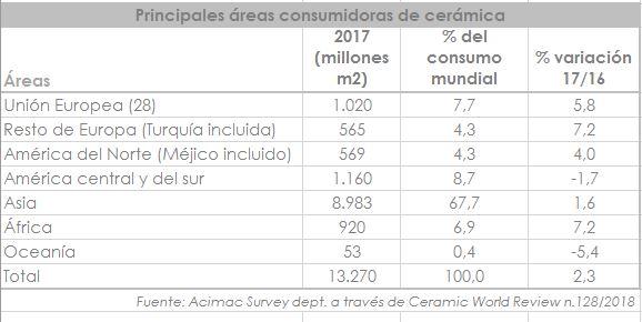 Principales áreas consumidoras de cerámica