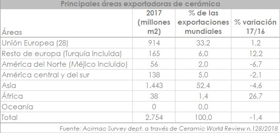03 Principales áreas exportadoras de cerámica