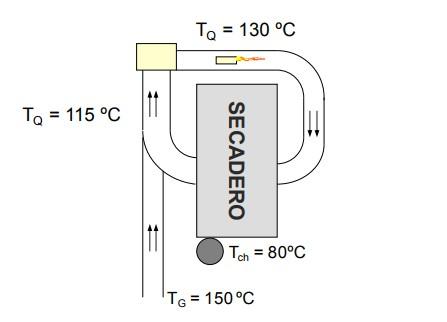 Oportunidad: Generación de electricidad a partir del calor residual de los hornos