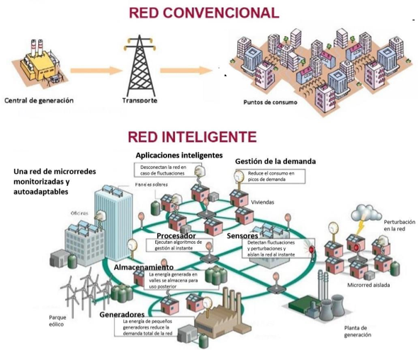 Red convencional vs red inteligente