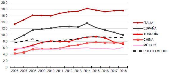 Evolución del precio medio de las importaciones por países