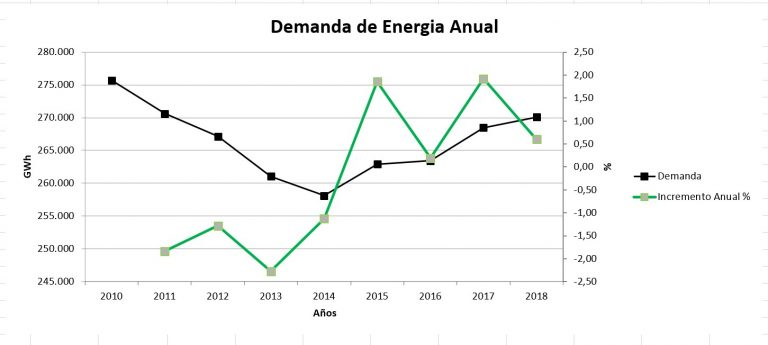 Demanda de Energia Anual