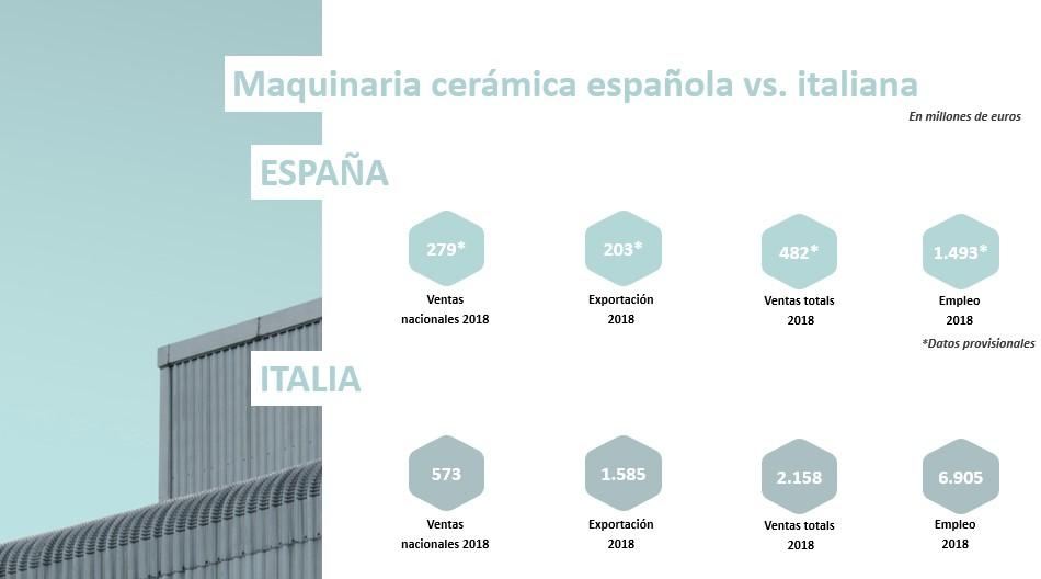 Maquinaria cerámica española vs italiana