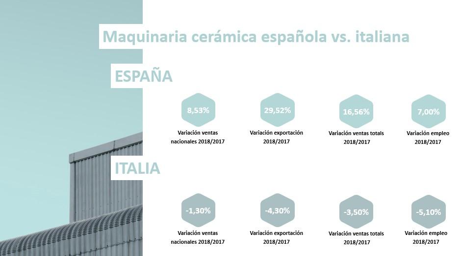 Variaciones maquinaria cerámica española vs italiana